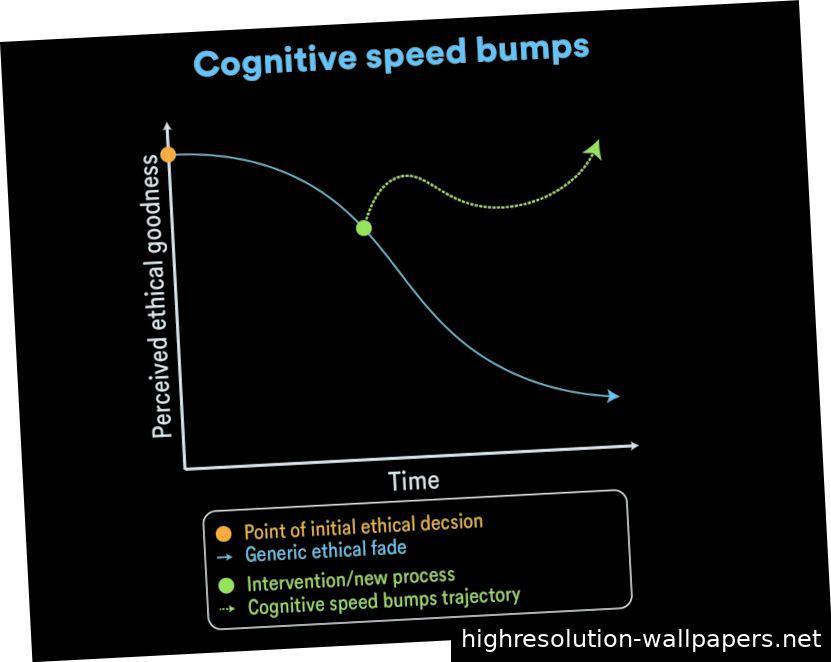 Kognitive Geschwindigkeitsbegrenzungen Josh LeFevre