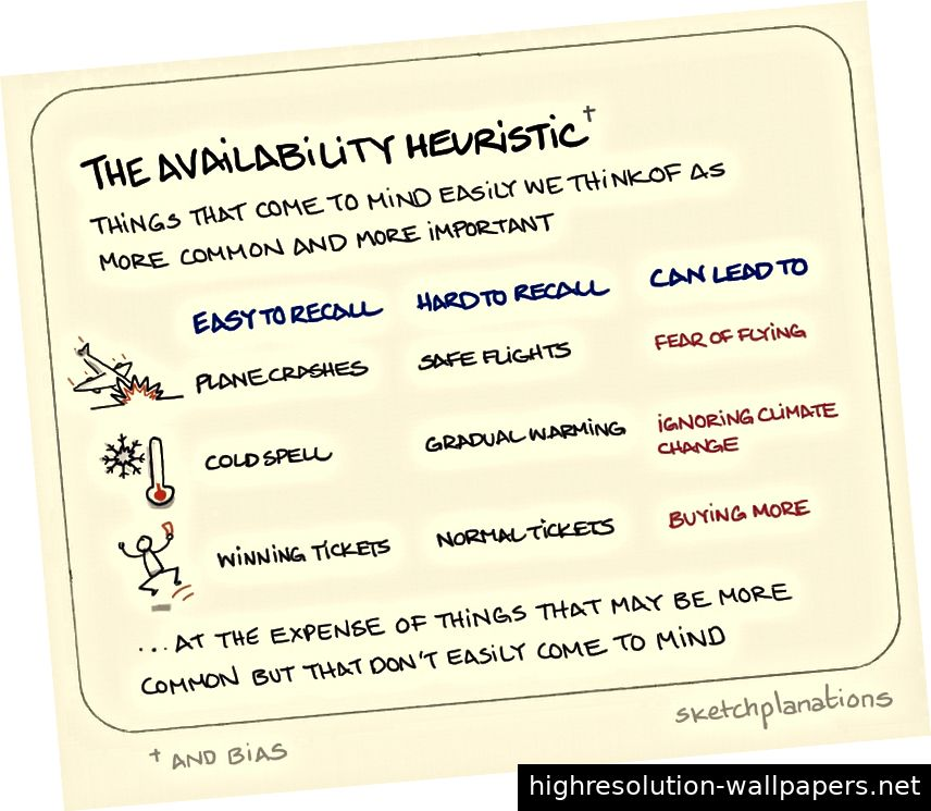 Quelle: https://www.sketchplanations.com/post/180208941114/the-availability-heuristic-and-bias-a