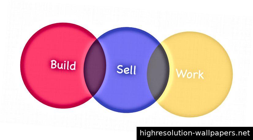 Build-Sell-Work-Framework
