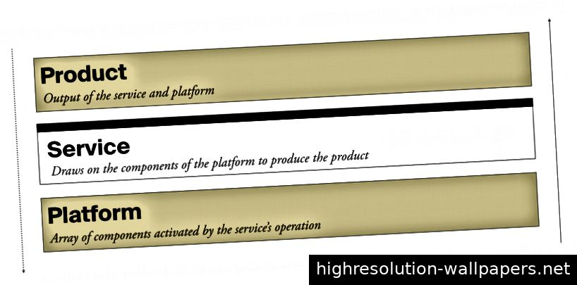 Plattform, Service, Produkt. Rivalisierende Strategie