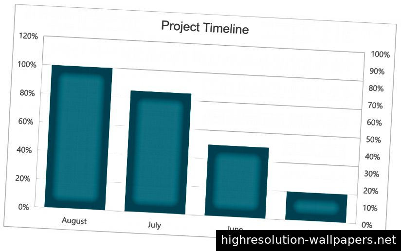 Projektlaufzeit für 4 Monate