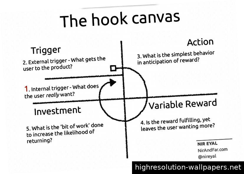 Die Hook-Leinwand