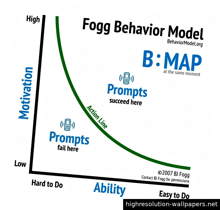 Foggs Verhaltensmodell