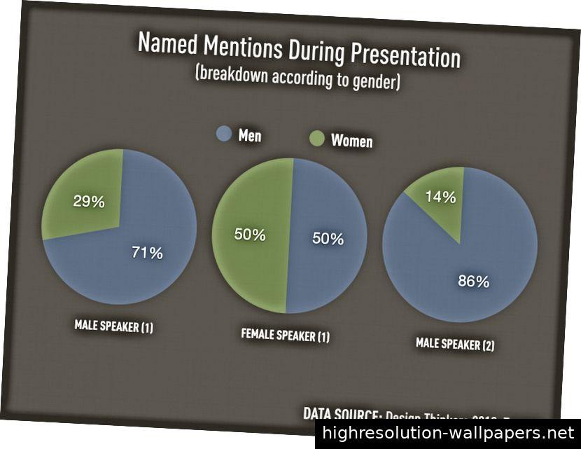 Am ersten Tag der Design Thinkers Conference habe ich gezählt, wie oft drei Redner (siehe oben) eine männliche oder weibliche Quelle zitiert haben. Um gezählt zu werden, mussten sie eine Person beim Namen nennen. Randnotiz: Der zweite männliche Sprecher nannte 4 Frauen, aber 2 von ihnen waren fiktiv (Athena und Madonna).