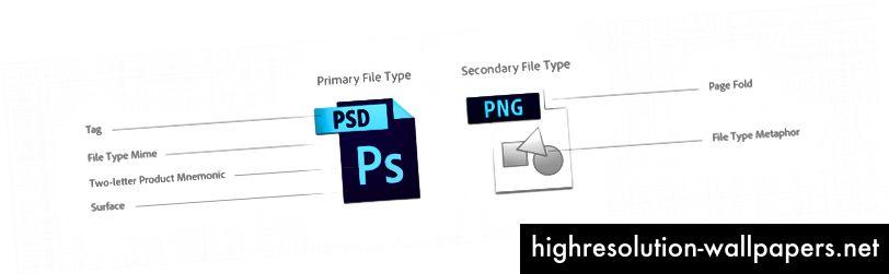En fordeling af komponenterne i det gamle filtypeikon.