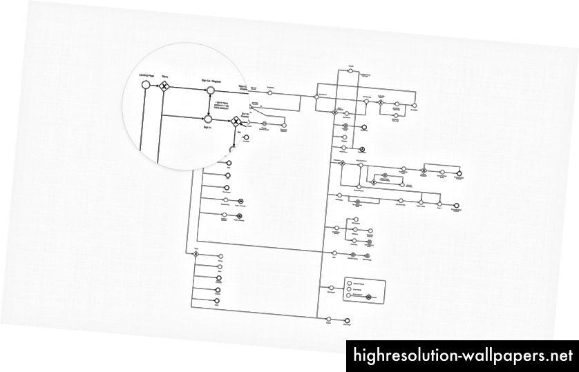 Το μενού Tapdaq + Δομές οθονών (Εξαγωγή από το Camunda Modeler)