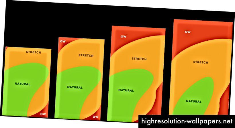 Las zonas táctiles de Hurff ilustran el alcance del pulgar derecho.