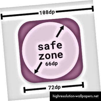 Ασφαλής ζώνη μέσα σε μια στρογγυλή τετράγωνη μάσκα