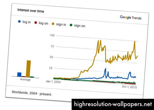 Sammenligning af vilkår ved hjælp af Google Trends