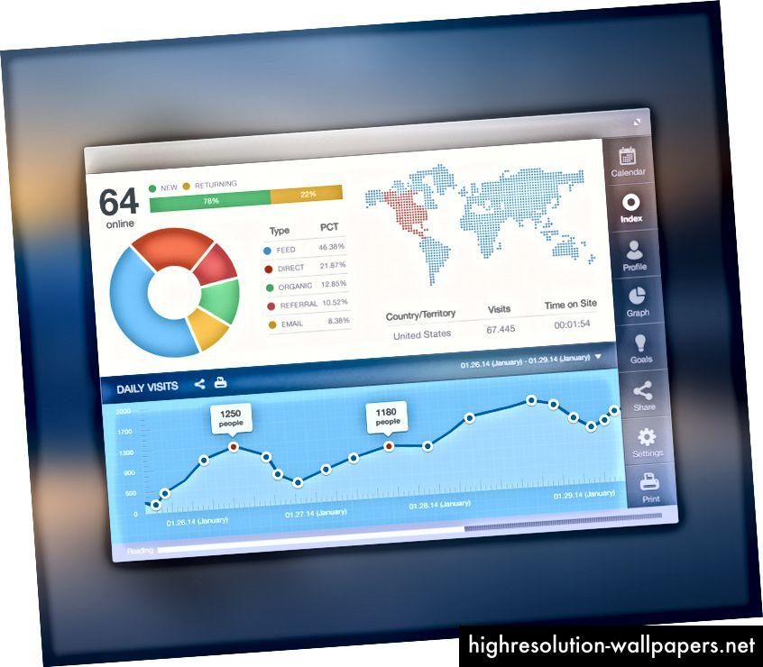 Числа, предоставленные аналитическим инструментом о том, как пользователь взаимодействует с продуктом - клики, время сеанса пользователя, поисковые запросы, конверсия и т. Д. - помогут дизайнерам UX обнаружить неожиданные, всплывающие подсказки поведения, которые не были явными в пользовательских тестах. Изображение: Ramotion