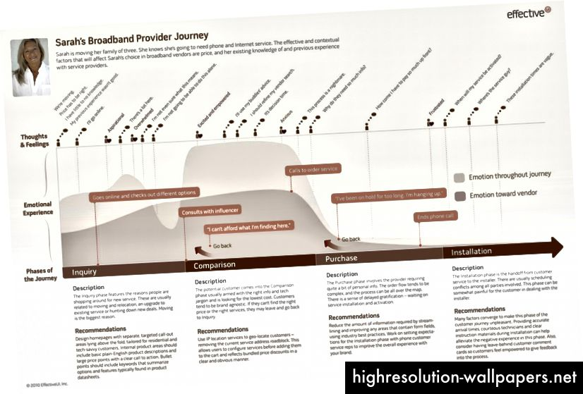 Проста карта на опита отразява един възможен път по време на един сценарий. Изображение: efeui