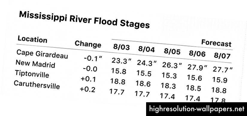 Πρόγνωση του σταδίου του ποταμού Μισισιπή - NOAA