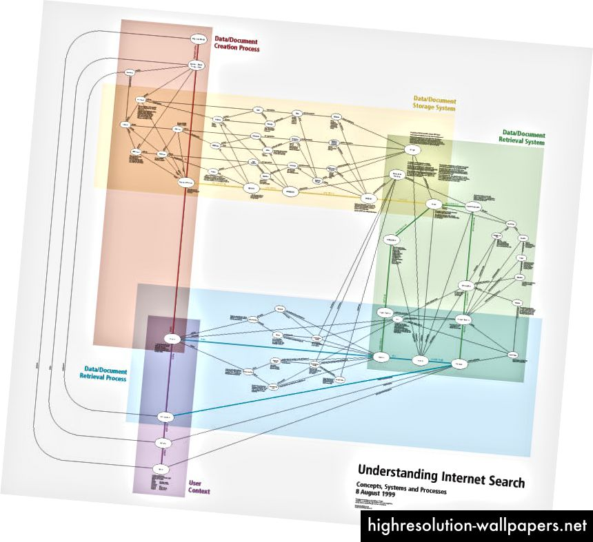 http://www.dubberly.com/concept-maps/understanding-internet-search.html by @mleacock