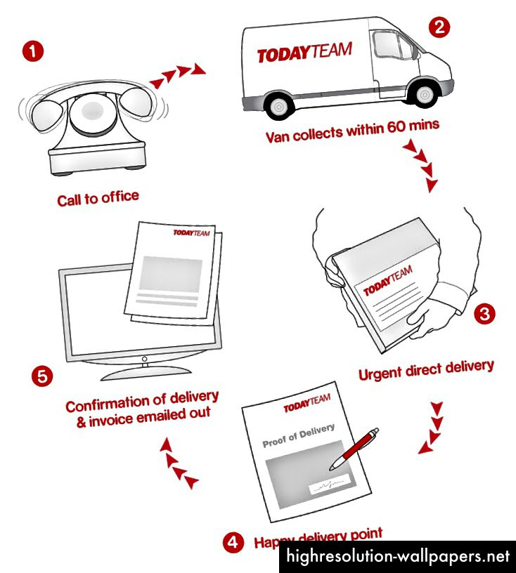 I dag Team http://www.todayteam.co.uk/how-our-service-works/