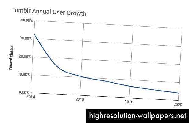 Tumblr årlig brugervækst (data indsamlet fra Statista)