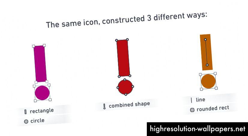 Det samme udråbsmærkeikon kunne være lavet af 2 separate standardformer (til venstre), en enkelt kombineret sti (centrum) eller en kantet lodret linje med et afrundet rektangel (højre). Der er også andre muligheder!