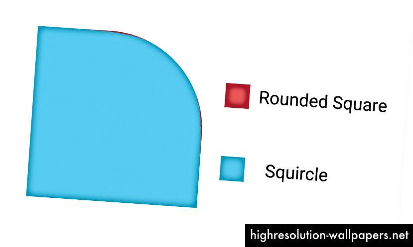 1.1 - Στρογγυλεμένες τετράγωνα εναντίον squircles: είναι τα μικρά πράγματα, προφανώς!