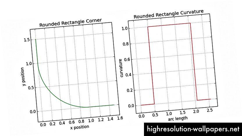 7.1 - Ανάλυση καμπυλότητας στρογγυλεμένου ορθογωνίου