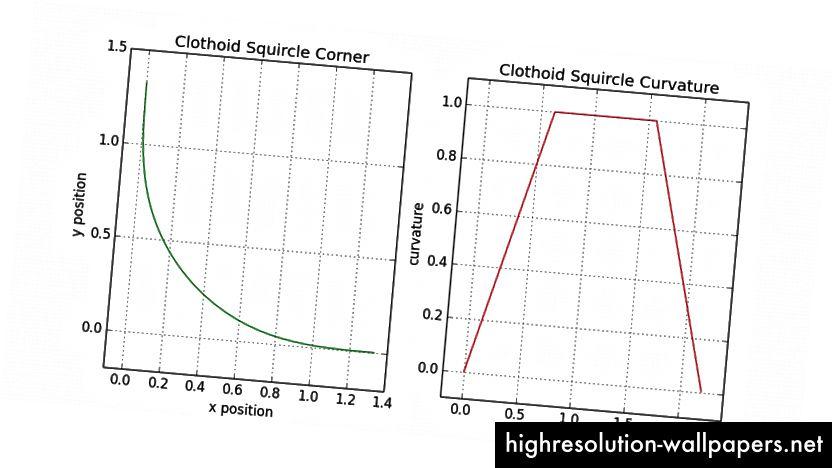 9.2 - Γωνία σκαρφάλου στο ξ = 0,4 με χρήση κλοτοειδών και κυκλικών τόξων από την ένατη σειρά