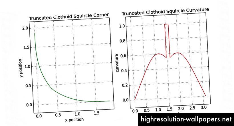 9.3- Γωνία σκίαρχου στο ξ = 0.9 χρησιμοποιώντας κλωθοειδή τρίτης τάξης και κυκλικά τόξα