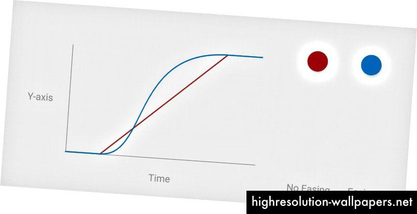 Hastighedsgrafik, der viser den korrekte (blå) acceleration til animationer