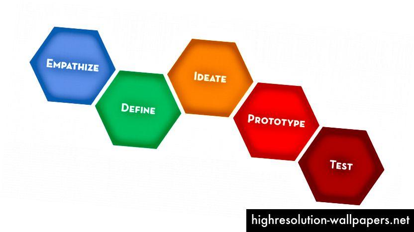 Η διαδικασία σκέψης σχεδιασμού