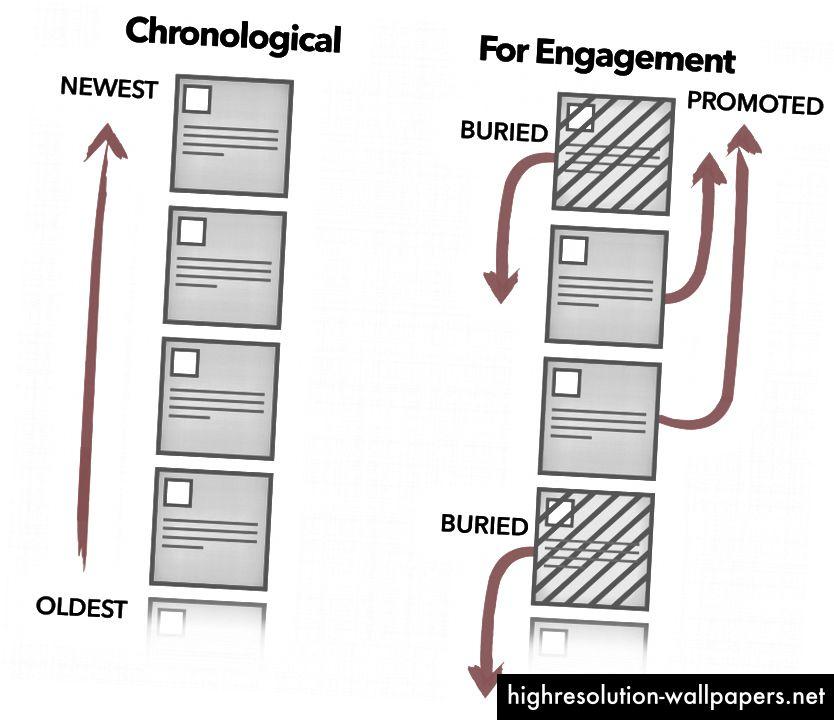 Instagram, Facebook, Twitter, Youtube og andre er flyttet væk fra kronologisk sortering for at hjælpe brugerne med at bearbejde mere information og for at holde dem på stedet