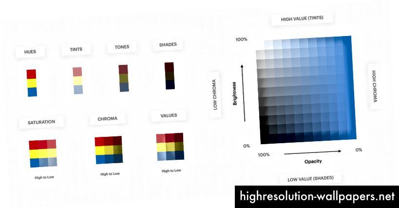 Oversigt over farveegenskaber. Vi bruger en kombination af disse egenskaber til at generere farvevariationer. Download printversion