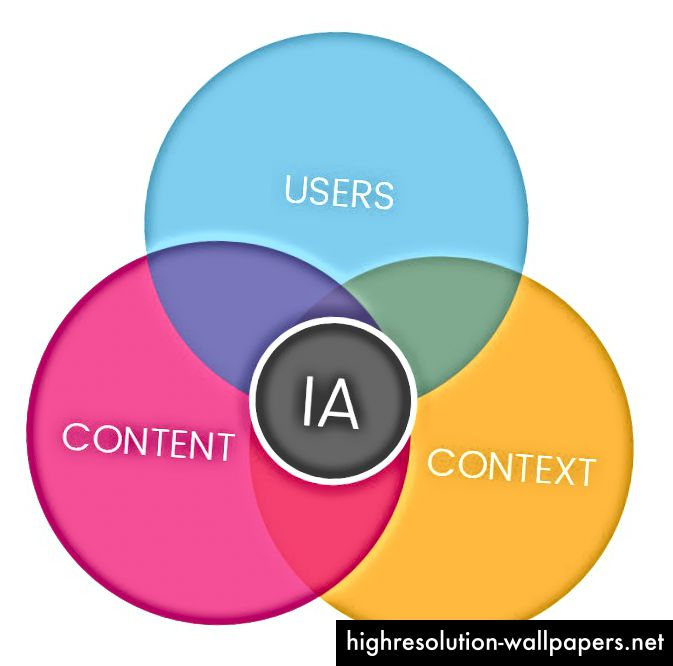 Informacijski arhitekti, Louis Rosenfeld i Peter Morville, definirali su 'tri kruga informacijske arhitekture' kao sadržaj, korisnike i kontekst uporabe.