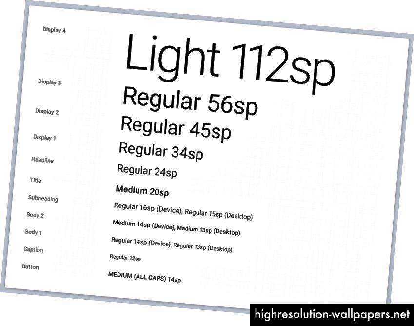 Typografi fra Googles retningslinjer for materialedesign