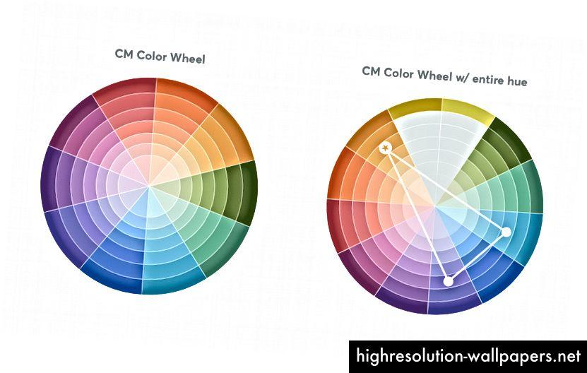 Ruote dei colori che sono state sviluppate per documentare le varie armonie di colori.