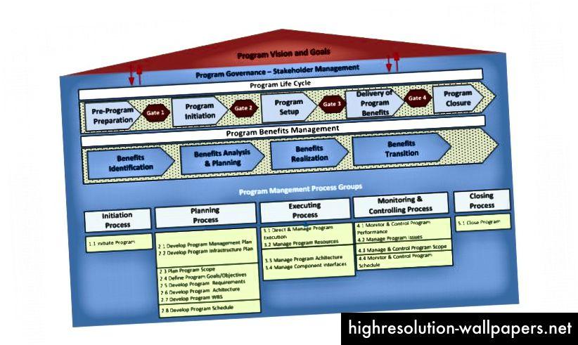 Διαδικασία PMI - έτσι κατασκευάσαμε ιστοσελίδες το 1998