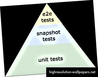 Den forreste testpyramide