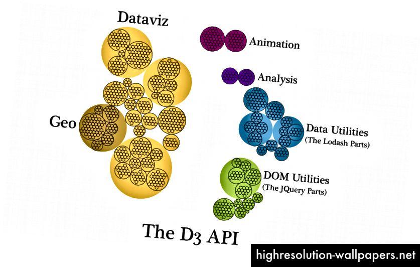 Et hierarkisk diagram over funktionerne, der er anført på D3 API-siden, grupperet i deres kategori (såsom d3-skala eller d3-array) og underkategori (hvis relevant, såsom kontinuerlig skala) og derefter yderligere grupperet og farvet og mærket af delen af den API, de repræsenterer. I denne formulering er geografisk datavisualiseringsfunktion en underafsnit af dataviz.
