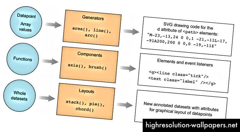 Et diagram fra D3.js i handling, der beskriver forskellen mellem generatorer, komponenter og layout.