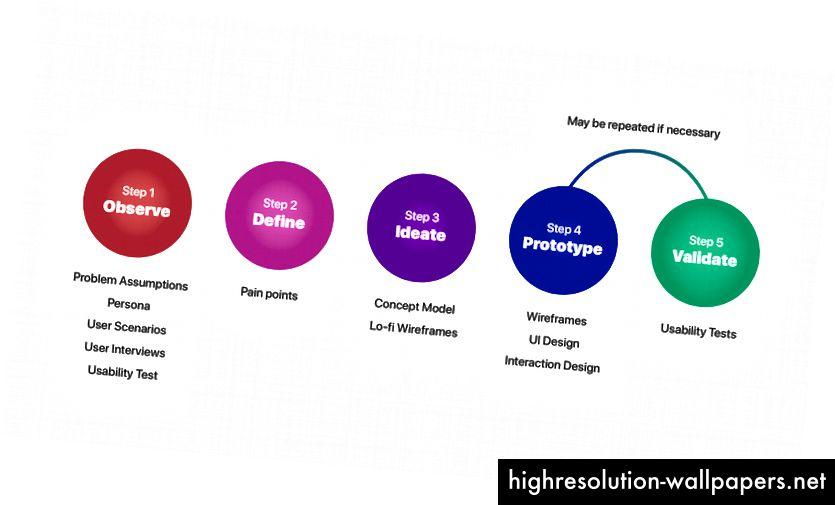 Postupak dizajna koji se koristi u ovoj studiji slučaja.