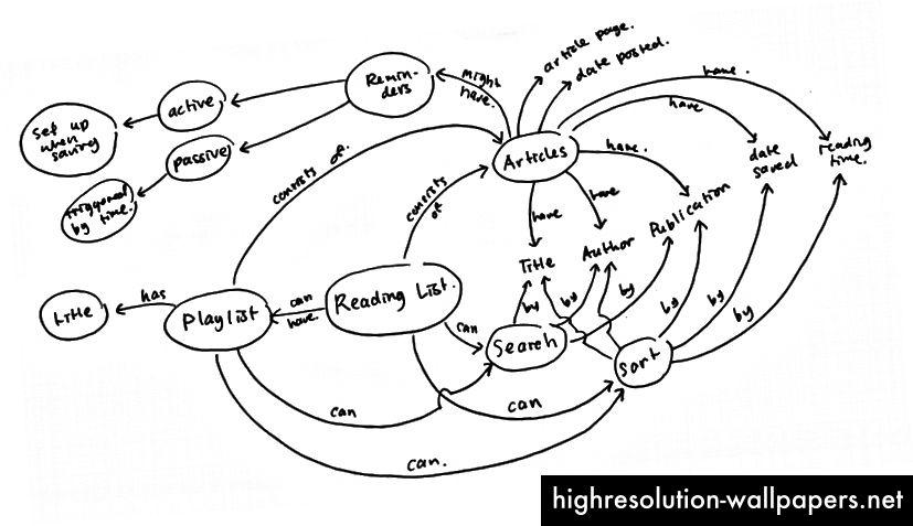 Konceptni model rješenja. Jedan od mnogih iteracija koje sam napravio.