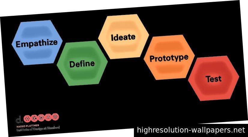 Forskning hjælper designere med at finde ud af, hvordan de bedst kan løse problemet på en måde, som brugeren vil være tilfreds med.