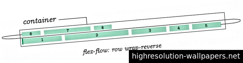 flex-flow: række wrap-reverse;