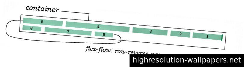 flex-flow: række-omvendt indpakning;