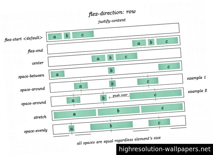 flex-retningen: rækken; retfærdiggør-indhold: flex-start | flex-end | center | mellemrum | mellem-rum | omkring | stræk | plads-jævnt
