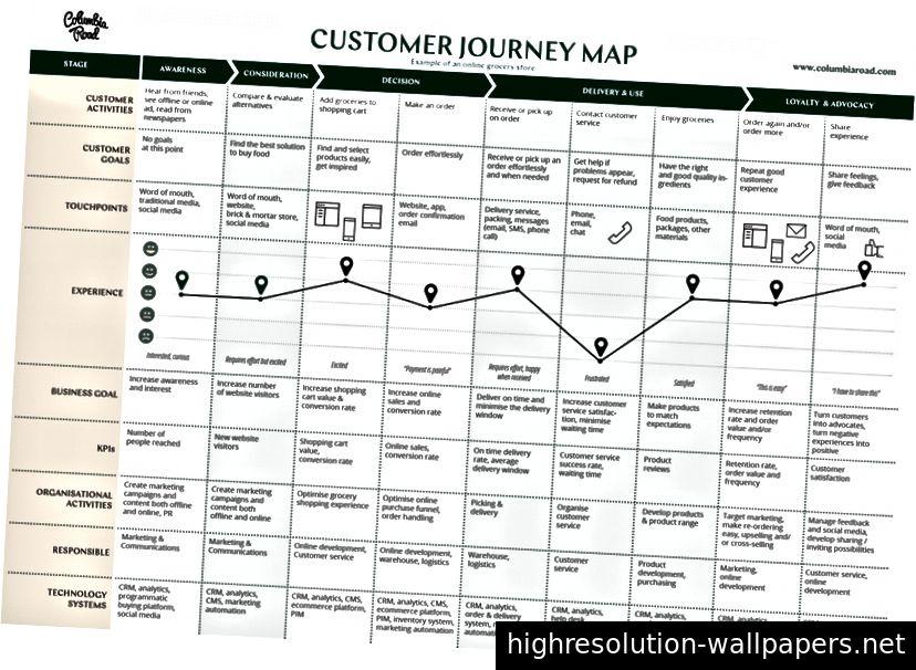 Más información, pero mucho menos clara. El diagrama pasó de la comunicación a la documentación.