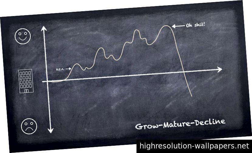 Esto es lo que les sucede a las empresas exitosas con el tiempo.