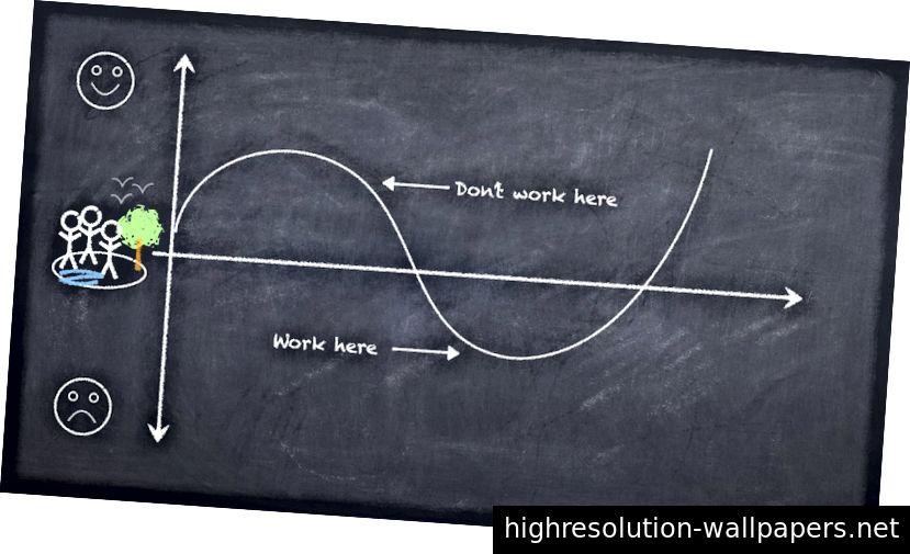¿Está utilizando el diseño para ganar dinero creando problemas o para ganar dinero mientras resuelve problemas?