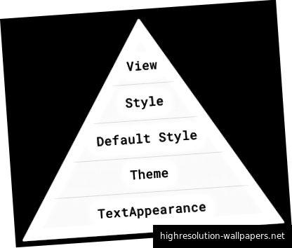 Hierarkiet af tekststylingsteknikker