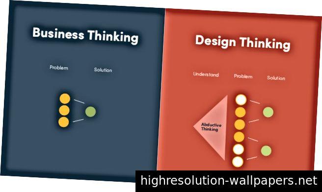 Designtænkning er en menneskelig-centreret kreativ proces til at opbygge meningsfulde og effektive løsninger for dine brugere. Kreditter: Cathy Wang