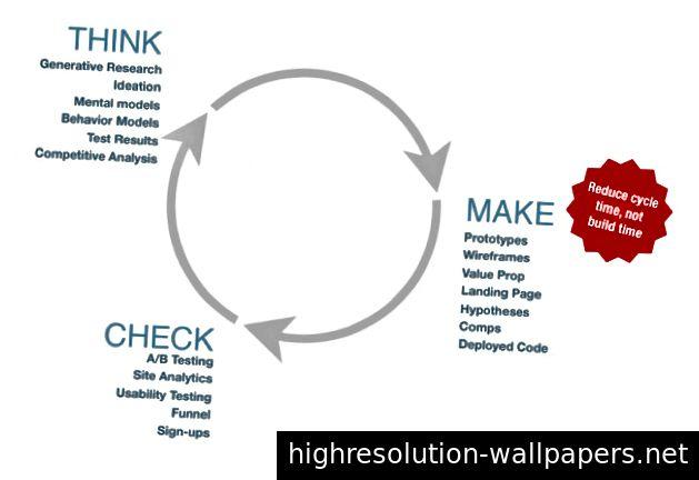 Produktdesign er en iterativ proces, der er afhængig af designtænkning. Kreditter: welovelean