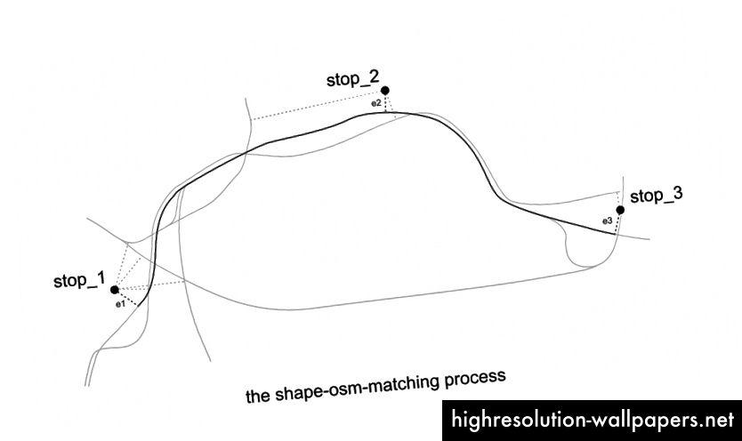 Процесът на съвпадение на формата OSM