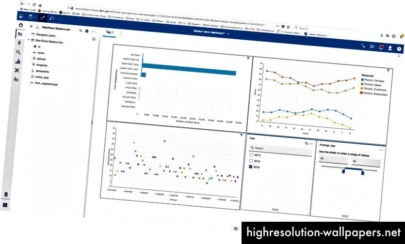 Det første instrumentbræt i Cognos Analytics giver et godt overblik over data fra Bikeshare Chicagos samlede rytterhip. Ved at bruge sorterings-, filtrerings- og børstefunktionerne kunne bydirektøren se, hvilke kvarterer der har den højeste procentdel af abonnenter i aldersområdet 39 til 55 år fra året før.