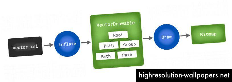 Koraci uključeni u dekodiranje vektora prije prikazivanja